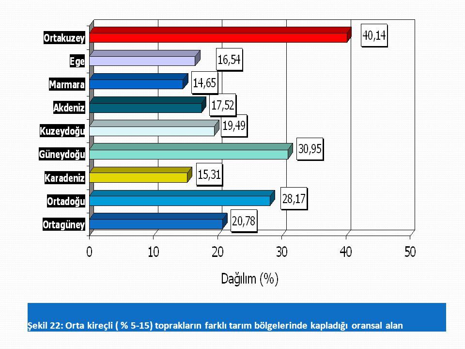 Şekil 22: Orta kireçli ( % 5-15) toprakların farklı tarım bölgelerinde kapladığı oransal alan