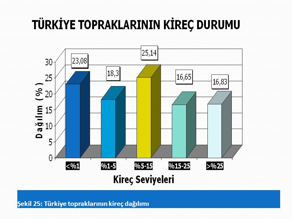 Şekil 25: Türkiye topraklarının kireç dağılımı