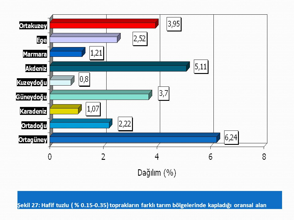 Şekil 27: Hafif tuzlu ( % 0.15-0.35) toprakların farklı tarım bölgelerinde kapladığı oransal alan