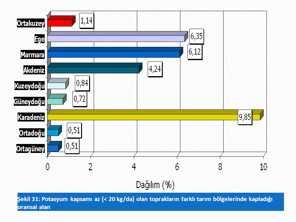 Şekil 31: Potasyum kapsamı az (< 20 kg/da) olan toprakların farklı tarım bölgelerinde kapladığı oransal alan