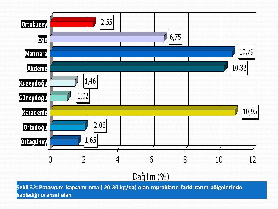 Şekil 32: Potasyum kapsamı orta ( 20-30 kg/da) olan toprakların farklı tarım bölgelerinde kapladığı oransal alan