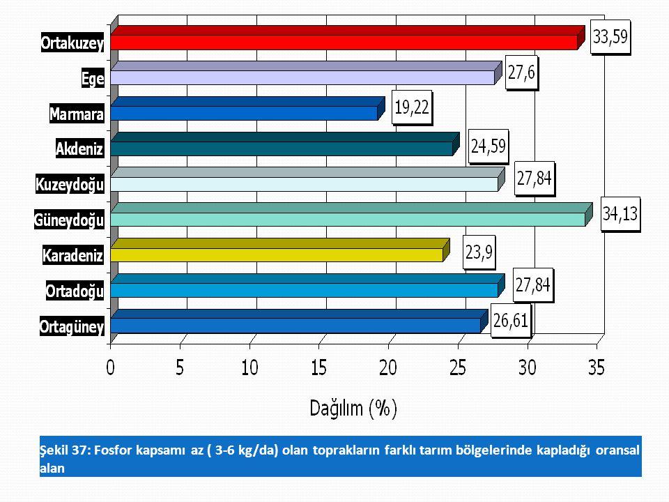 Şekil 37: Fosfor kapsamı az ( 3-6 kg/da) olan toprakların farklı tarım bölgelerinde kapladığı oransal alan