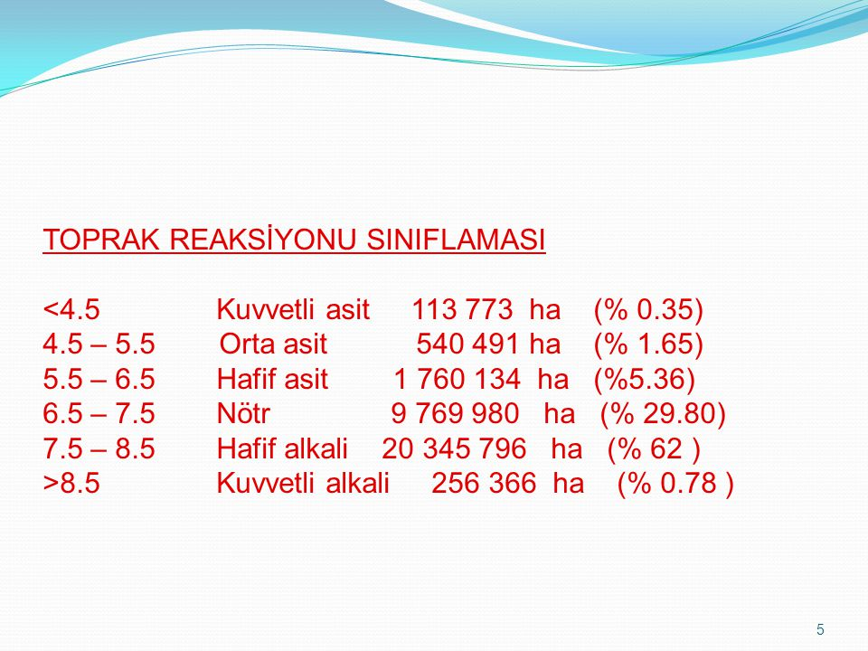 TOPRAK REAKSİYONU SINIFLAMASI <4. 5. Kuvvetli asit 113 773 ha (% 0
