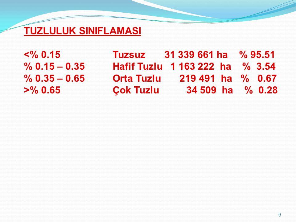 TUZLULUK SINIFLAMASI <% 0. 15. Tuzsuz 31 339 661 ha % 95. 51 % 0