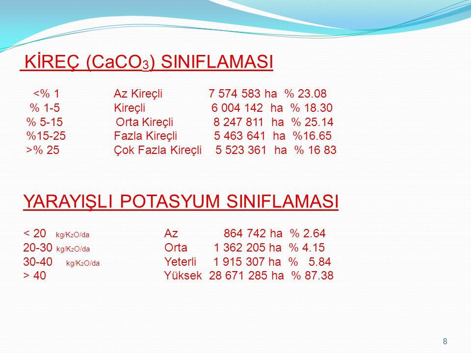 KİREÇ (CaCO3) SINIFLAMASI <% 1. Az Kireçli 7 574 583 ha % 23