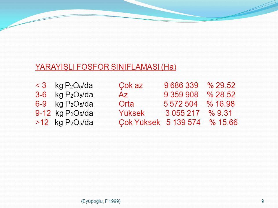 YARAYIŞLI FOSFOR SINIFLAMASI (Ha) < 3 kg P2O5/da