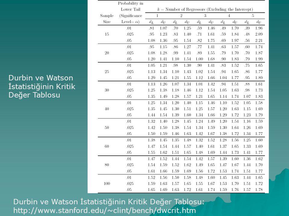 Durbin ve Watson İstatistiğinin Kritik Değer Tablosu