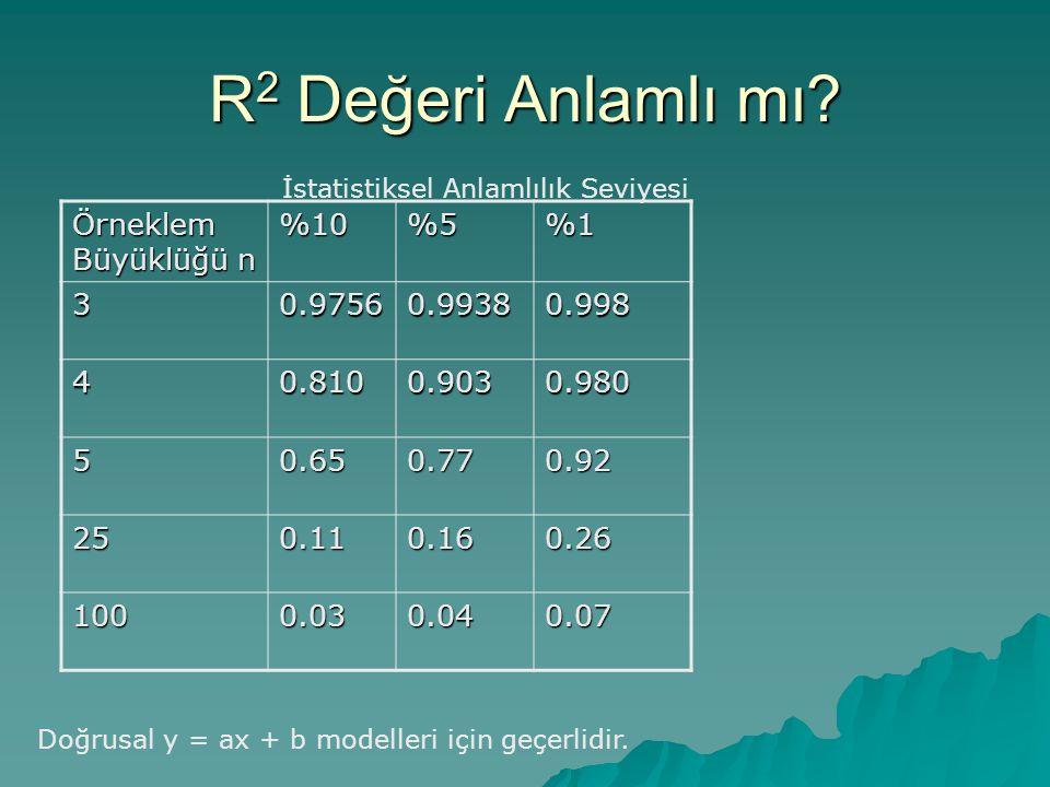 R2 Değeri Anlamlı mı Örneklem Büyüklüğü n %10 %5 %1 3 0.9756 0.9938