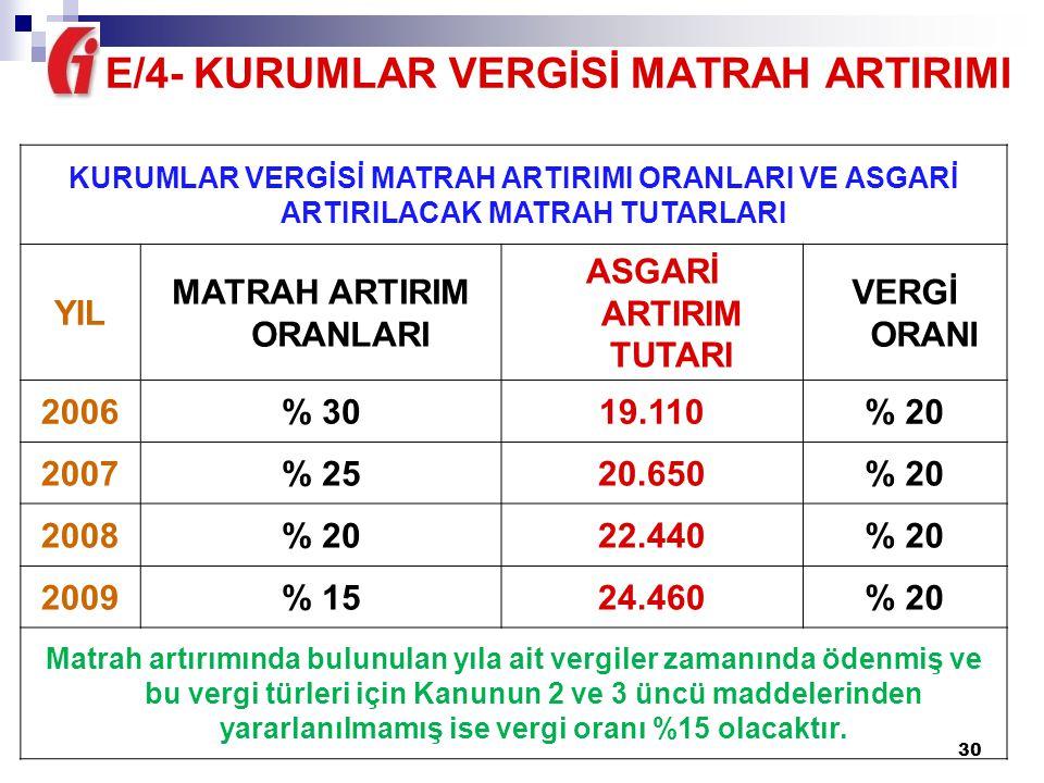E/4- KURUMLAR VERGİSİ MATRAH ARTIRIMI MATRAH ARTIRIM ORANLARI