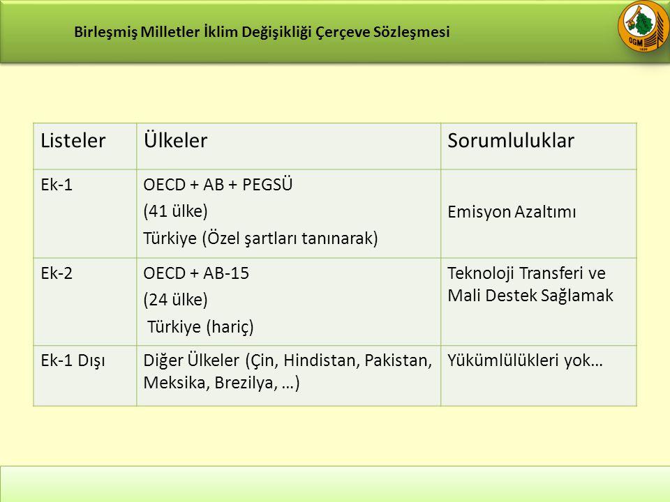 Listeler Ülkeler Sorumluluklar Ek-1 OECD + AB + PEGSÜ (41 ülke)