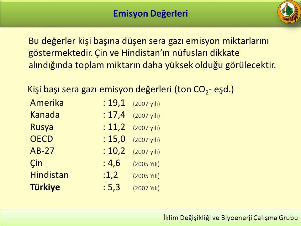 Kişi başı sera gazı emisyon değerleri (ton CO2- eşd.)