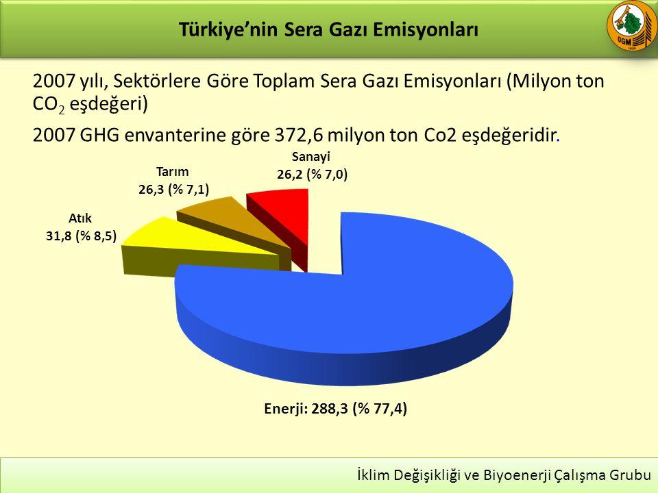 Türkiye'nin Sera Gazı Emisyonları