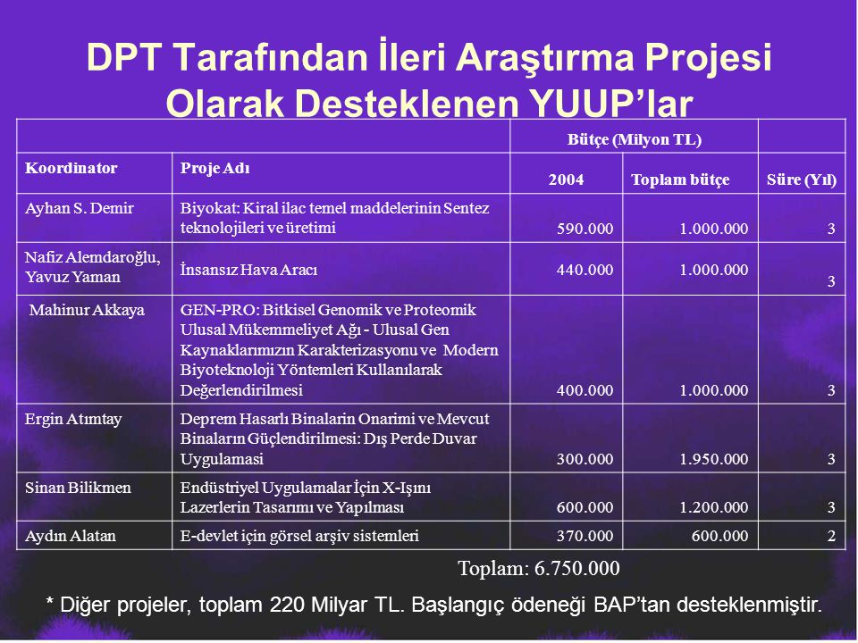 DPT Tarafından İleri Araştırma Projesi Olarak Desteklenen YUUP'lar