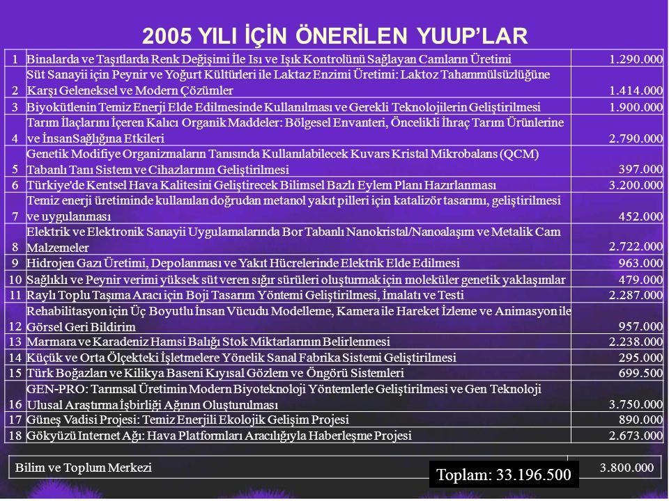 2005 YILI İÇİN ÖNERİLEN YUUP'LAR