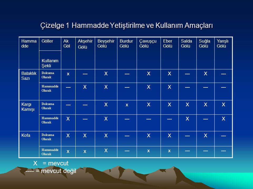 Çizelge 1 Hammadde Yetiştirilme ve Kullanım Amaçları