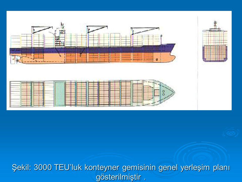 Şekil: 3000 TEU'luk konteyner gemisinin genel yerleşim planı gösterilmiştir .