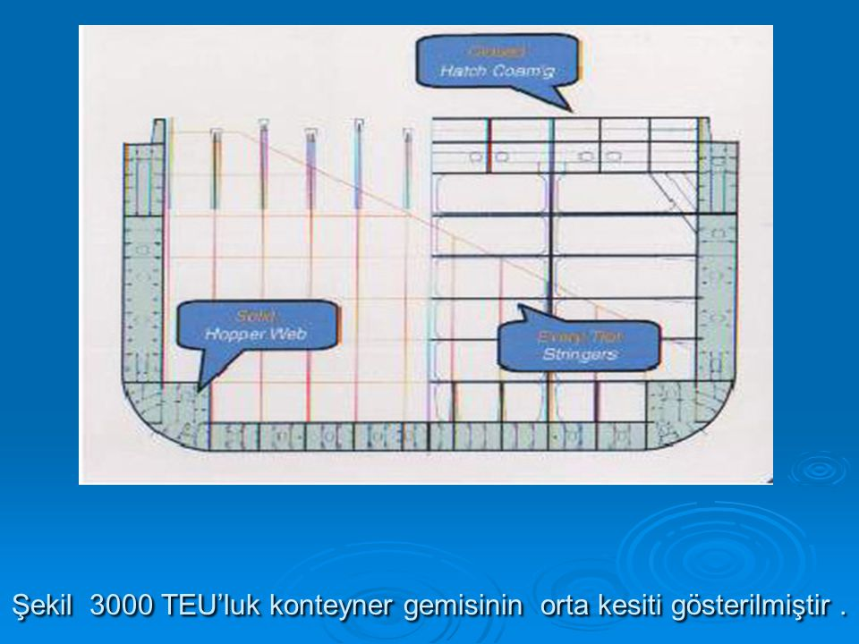 Şekil 3000 TEU'luk konteyner gemisinin orta kesiti gösterilmiştir .