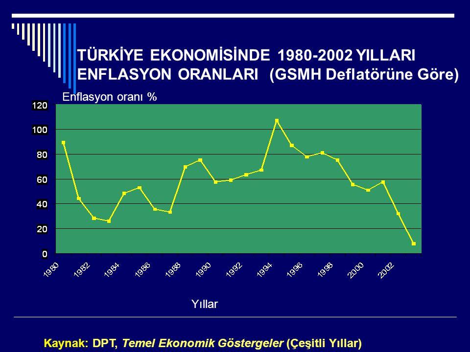TÜRKİYE EKONOMİSİNDE 1980-2002 YILLARI ENFLASYON ORANLARI (GSMH Deflatörüne Göre)
