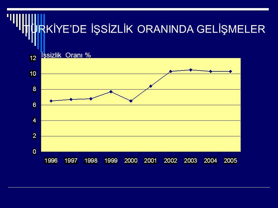 TÜRKİYE'DE İŞSİZLİK ORANINDA GELİŞMELER