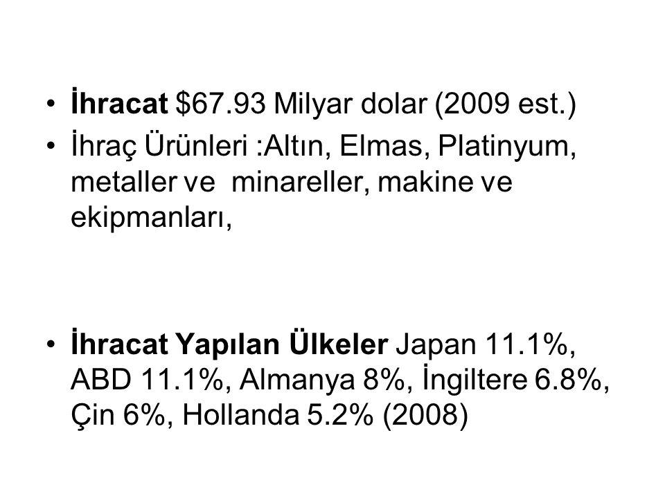 İhracat $67.93 Milyar dolar (2009 est.)