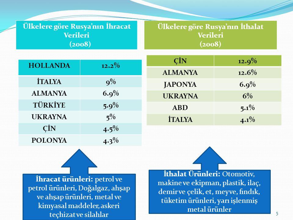 Ülkelere göre Rusya'nın İhracat Verileri (2008)