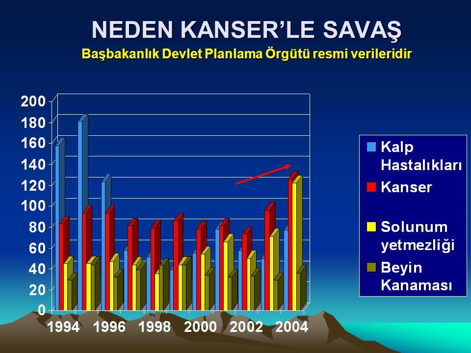 NEDEN KANSER'LE SAVAŞ Başbakanlık Devlet Planlama Örgütü resmi verileridir