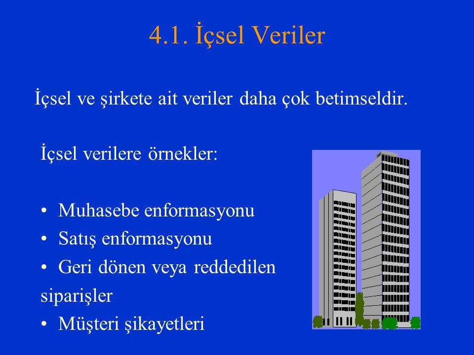 4.1. İçsel Veriler İçsel ve şirkete ait veriler daha çok betimseldir.