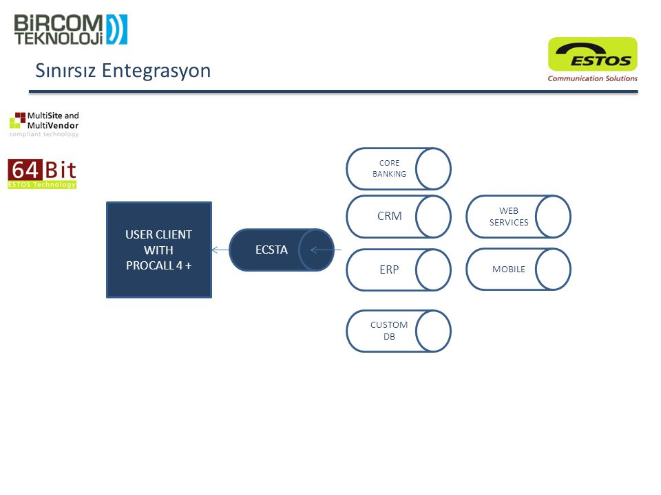 Sınırsız Entegrasyon CRM USER CLIENT WITH PROCALL 4 + ECSTA ERP