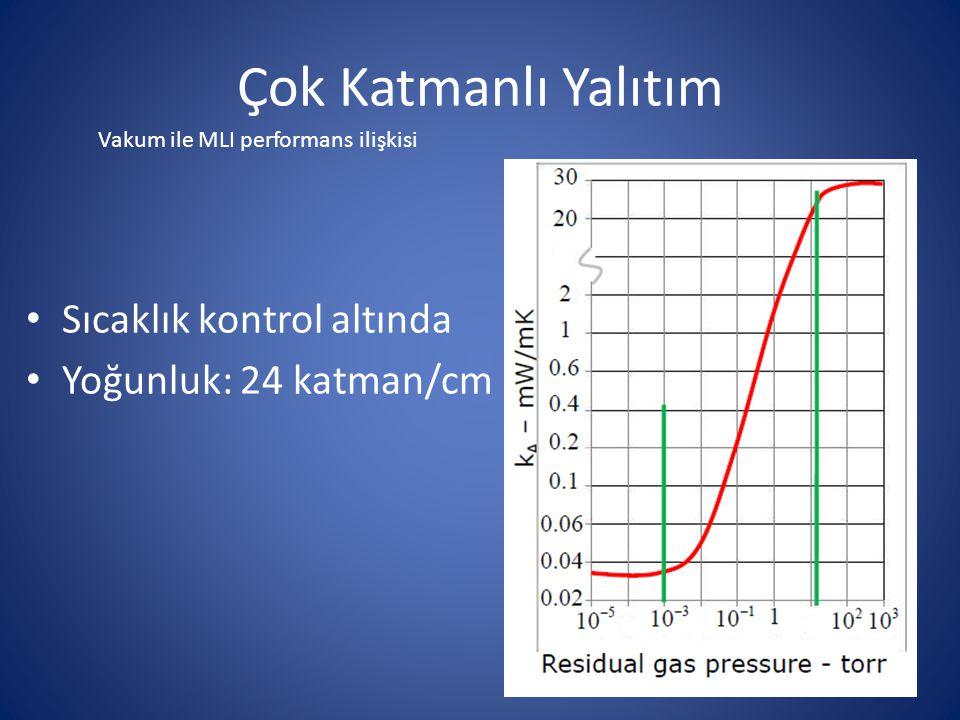 Çok Katmanlı Yalıtım Sıcaklık kontrol altında Yoğunluk: 24 katman/cm