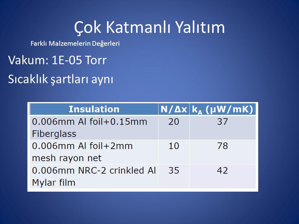 Çok Katmanlı Yalıtım Vakum: 1E-05 Torr Sıcaklık şartları aynı