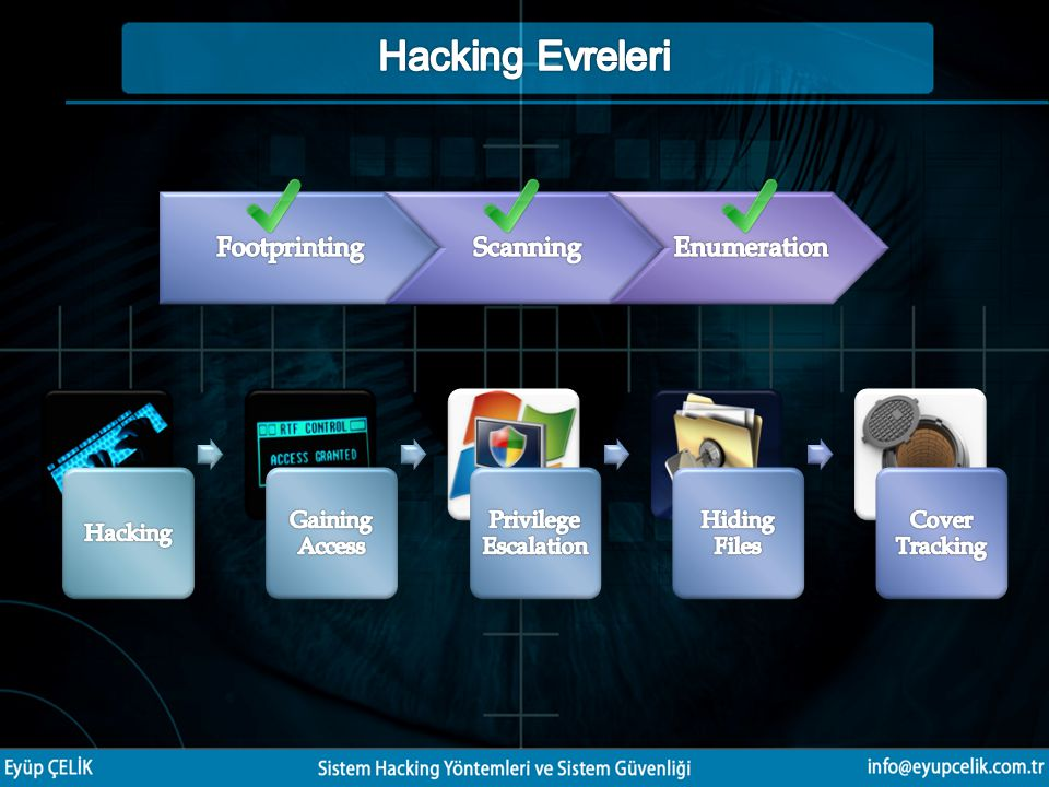 Hacking Evreleri Footprinting Scanning Enumeration Hacking