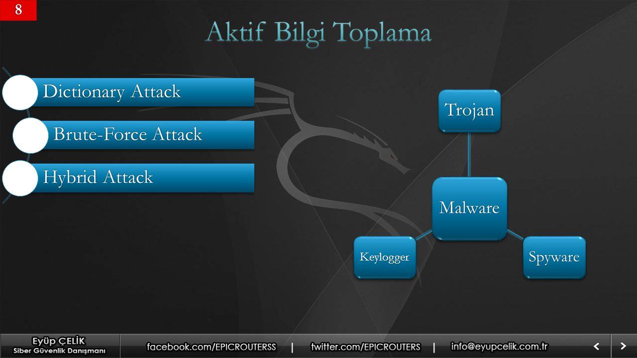 Aktif Bilgi Toplama Dictionary Attack Brute-Force Attack Hybrid Attack