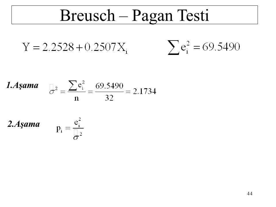 Breusch – Pagan Testi 1.Aşama 2.Aşama