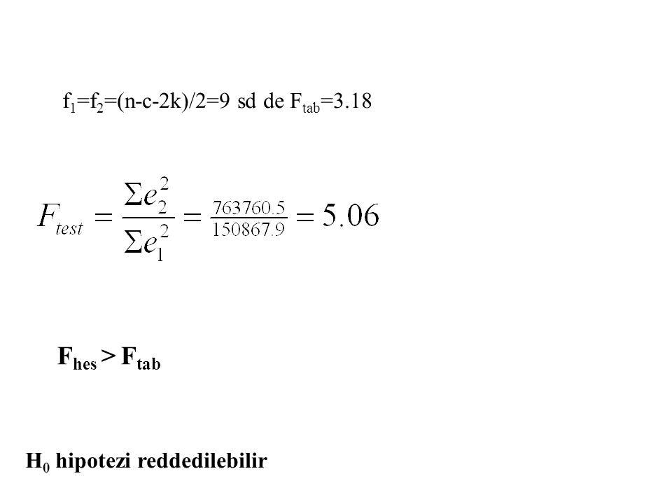Fhes > Ftab f1=f2=(n-c-2k)/2=9 sd de Ftab=3.18
