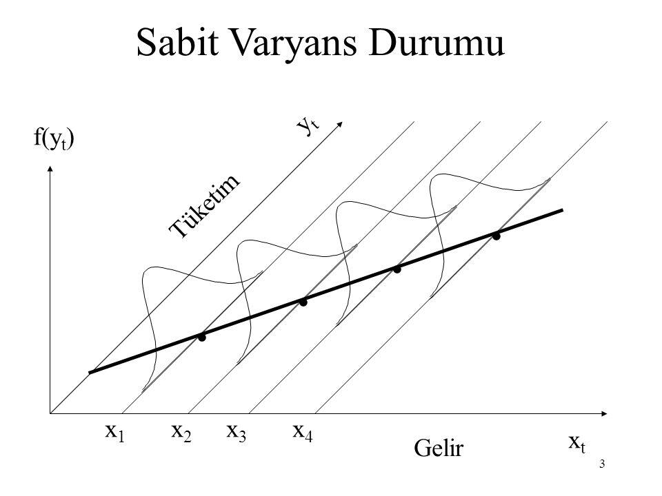 Sabit Varyans Durumu yt f(yt) Tüketim . . . . x1 x2 x3 x4 xt Gelir
