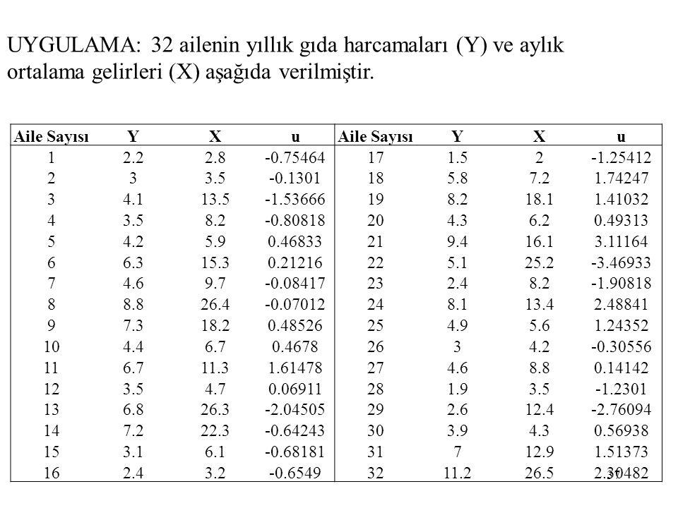 UYGULAMA: 32 ailenin yıllık gıda harcamaları (Y) ve aylık ortalama gelirleri (X) aşağıda verilmiştir.