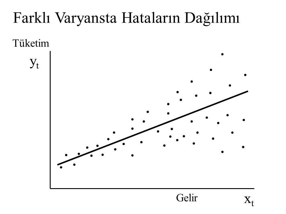 Farklı Varyansta Hataların Dağılımı