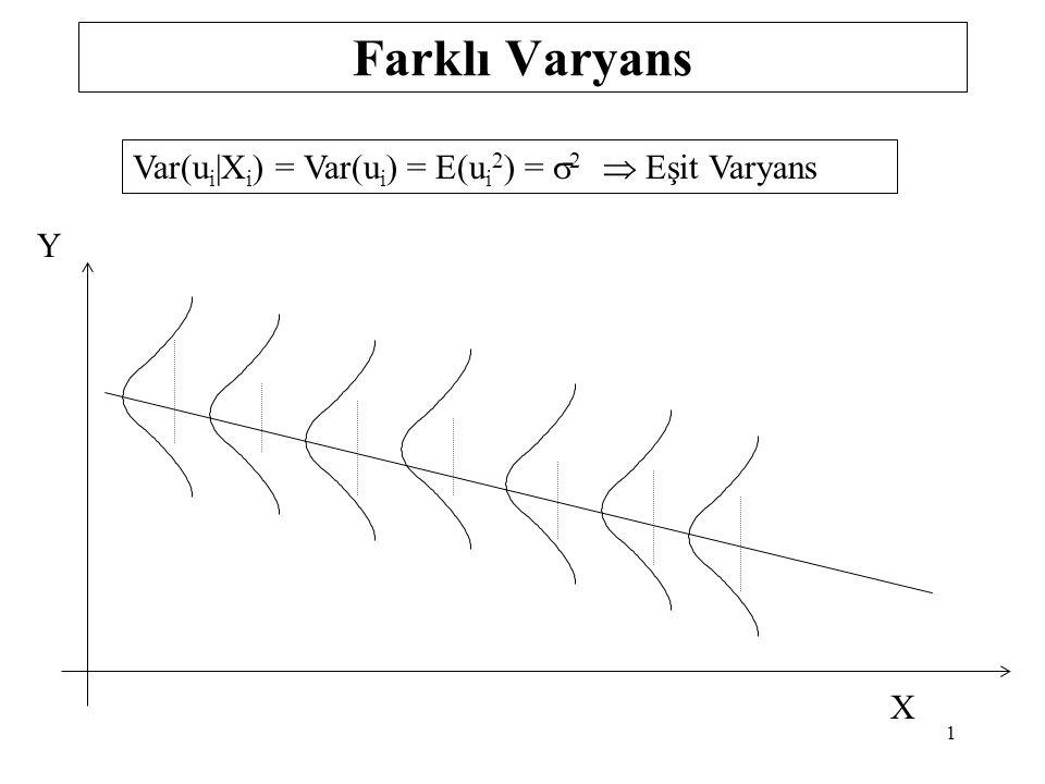 Farklı Varyans Var(ui|Xi) = Var(ui) = E(ui2) = s2  Eşit Varyans Y X