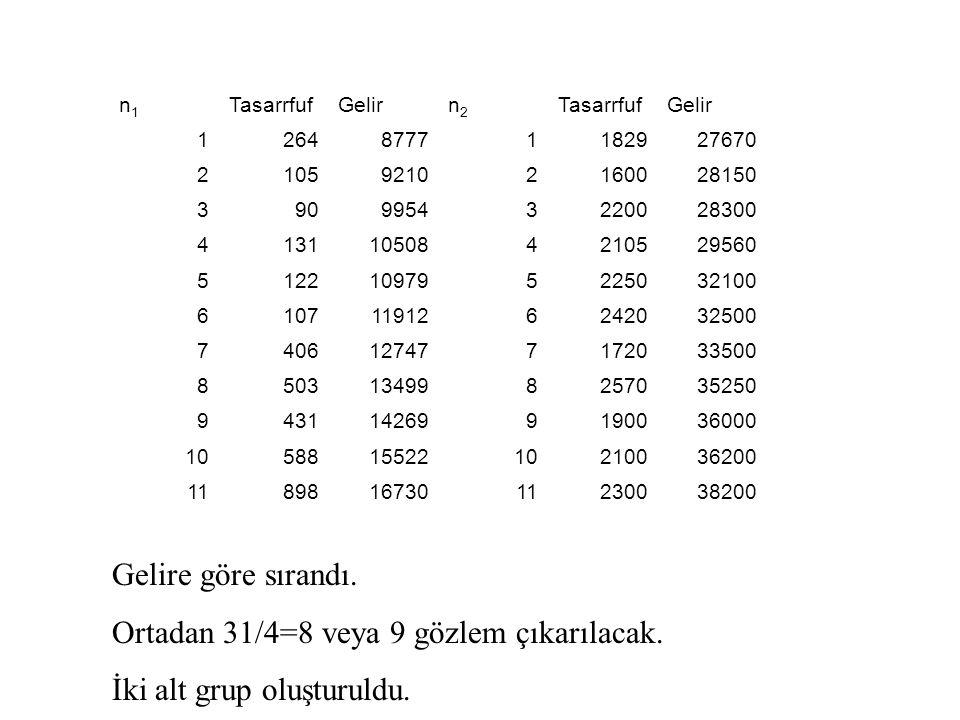 Ortadan 31/4=8 veya 9 gözlem çıkarılacak. İki alt grup oluşturuldu.
