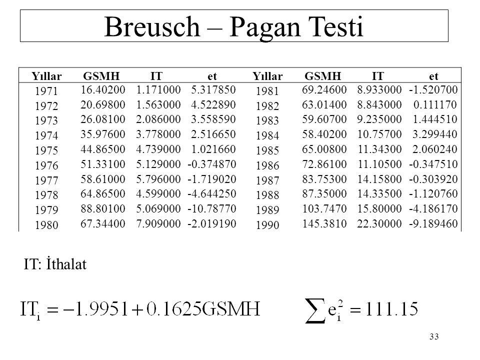 Breusch – Pagan Testi IT: İthalat Yıllar GSMH IT et 1971 16.40200