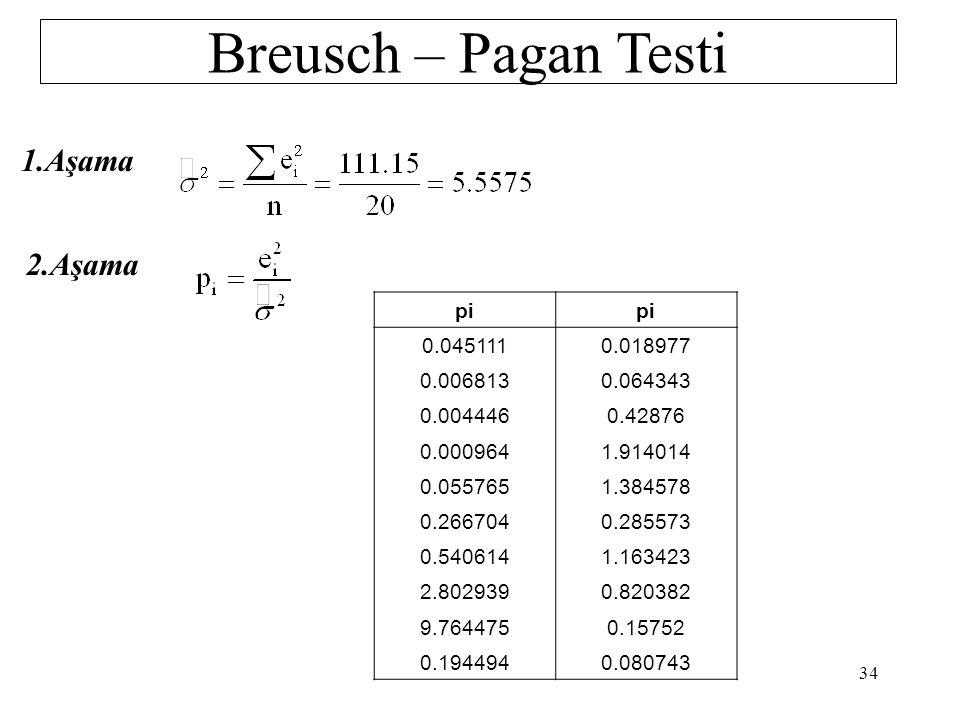 Breusch – Pagan Testi 1.Aşama 2.Aşama pi 0.045111 0.018977 0.006813