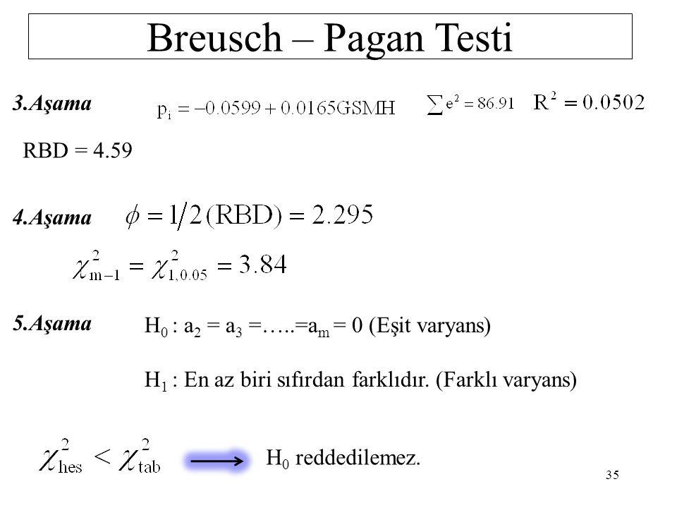 Breusch – Pagan Testi 3.Aşama RBD = 4.59 4.Aşama 5.Aşama
