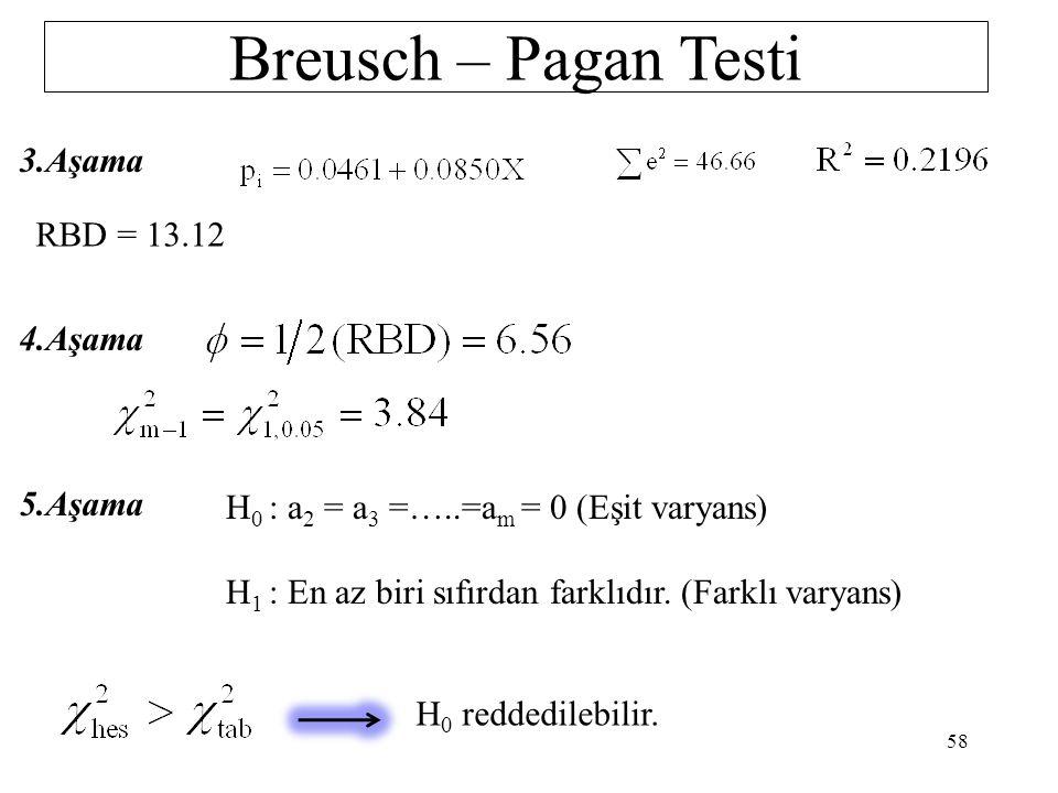 Breusch – Pagan Testi 3.Aşama RBD = 13.12 4.Aşama 5.Aşama