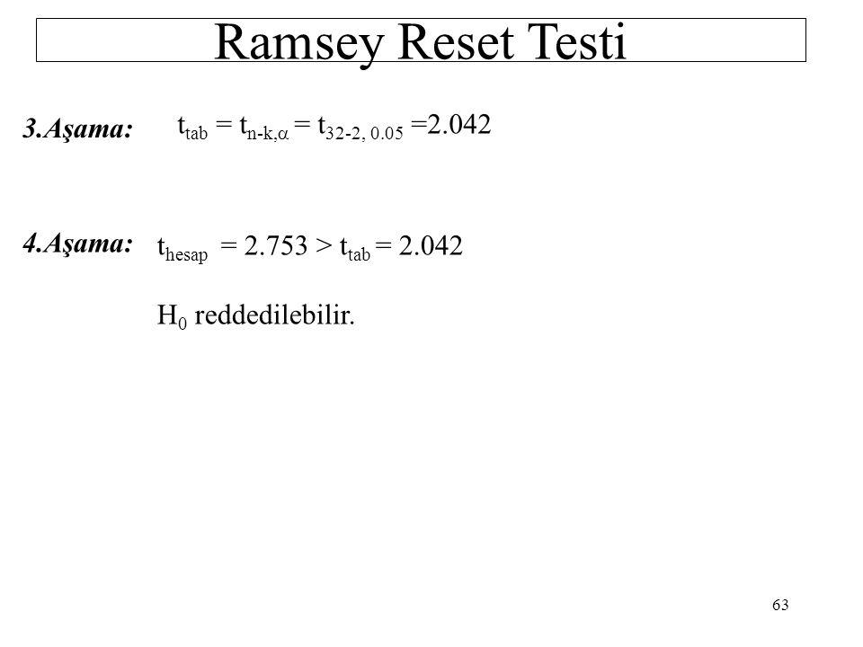 Ramsey Reset Testi ttab = tn-k,a = t32-2, 0.05 =2.042 3.Aşama: