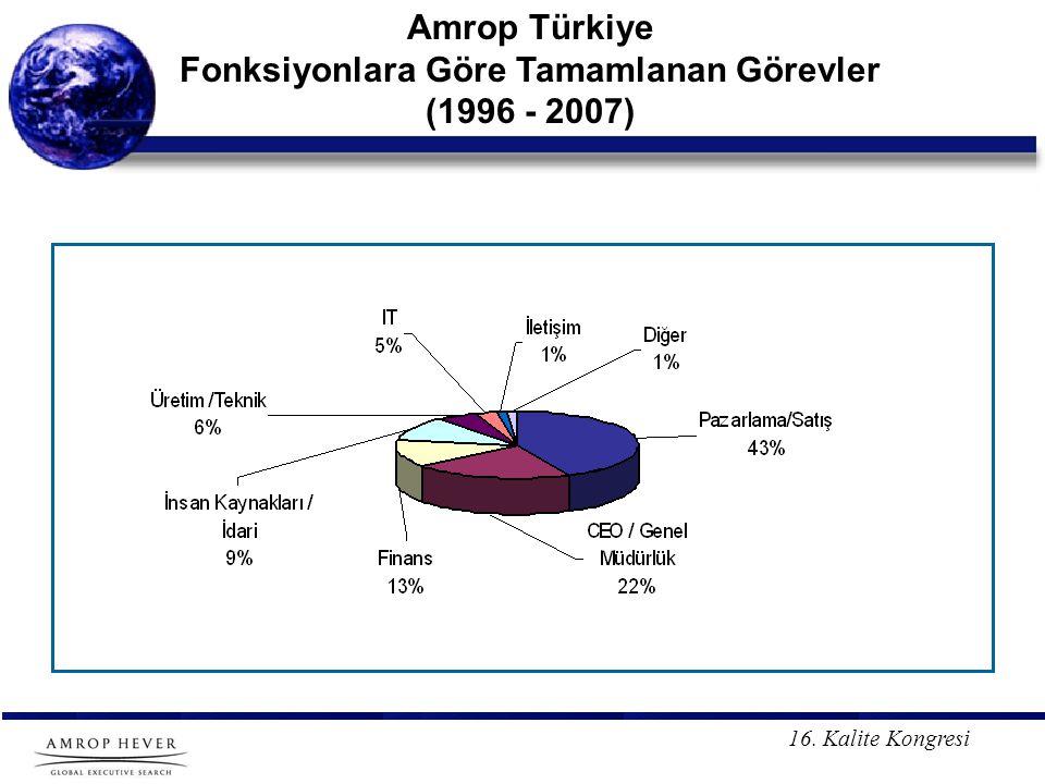Amrop Türkiye Fonksiyonlara Göre Tamamlanan Görevler (1996 - 2007)
