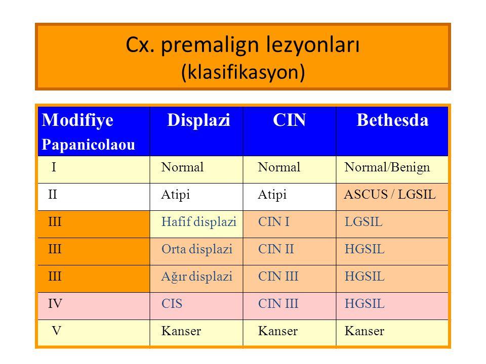 Cx. premalign lezyonları (klasifikasyon)