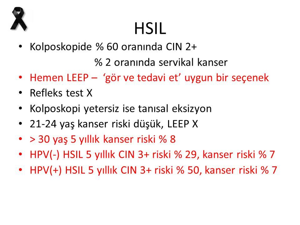 HSIL Kolposkopide % 60 oranında CIN 2+ % 2 oranında servikal kanser