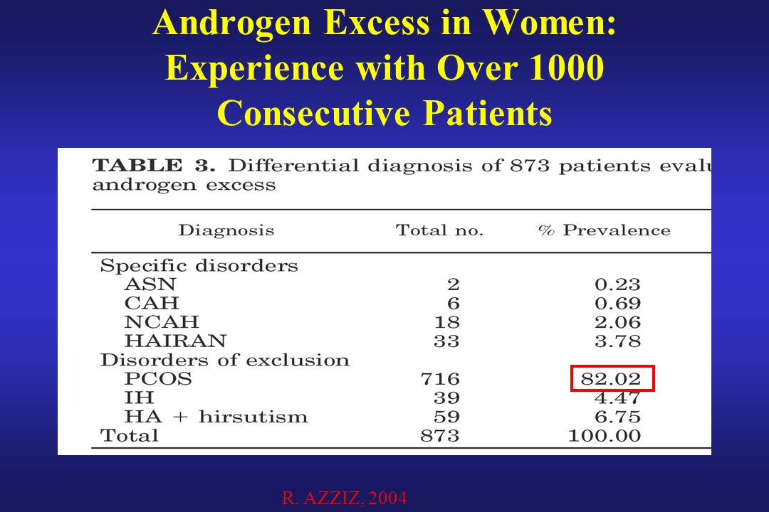 Androgen Excess in Women: Experience with Over 1000 Consecutive Patients