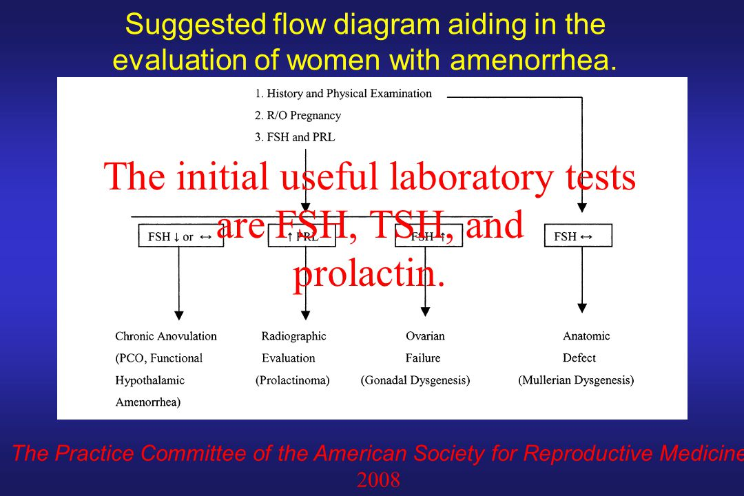 The initial useful laboratory tests are FSH, TSH, and
