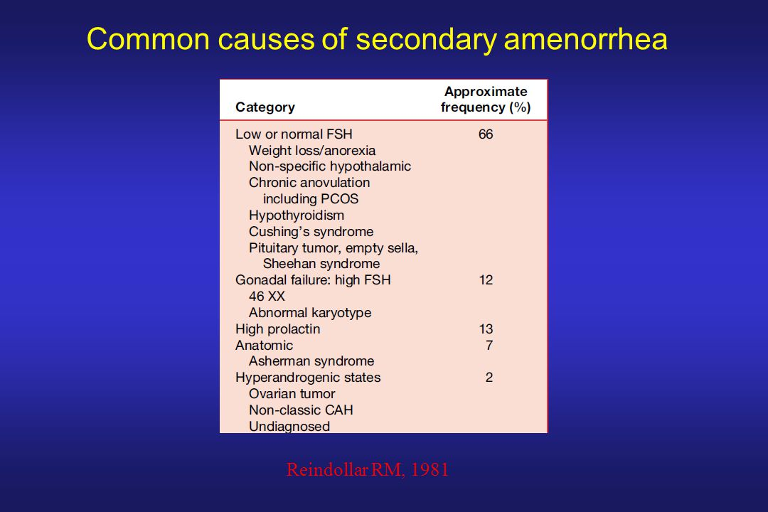 Common causes of secondary amenorrhea